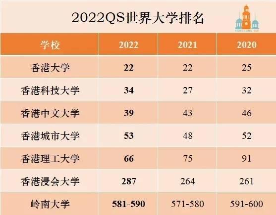 2022年QS世界大学排名发布,5所港校打入全球前100位!