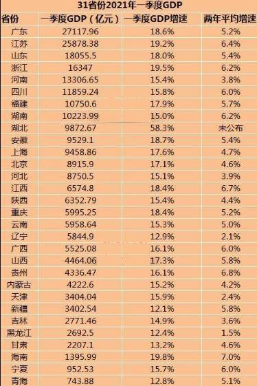 高要区gdp2021_2021年一季度32个省市自治区GDP排行榜 图