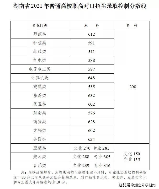 湖南省2021年普通高校对口招生考试录取控制分数线