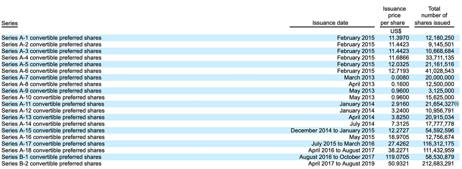 """滴滴正式登陆纽交所:""""""""百万投资变72亿,员工股权激励获利175亿"""