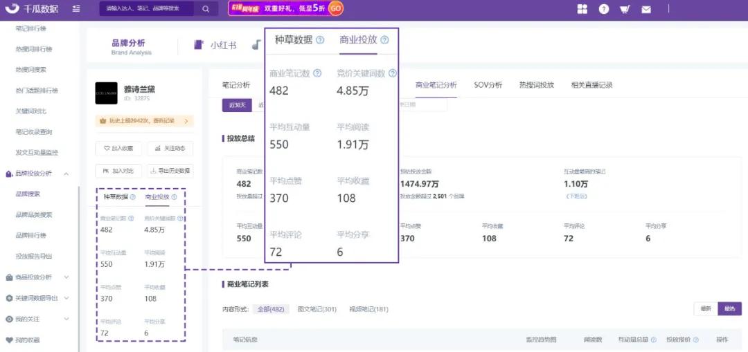 小红书投放:竞品笔记拆解,3招抢占流量份额!