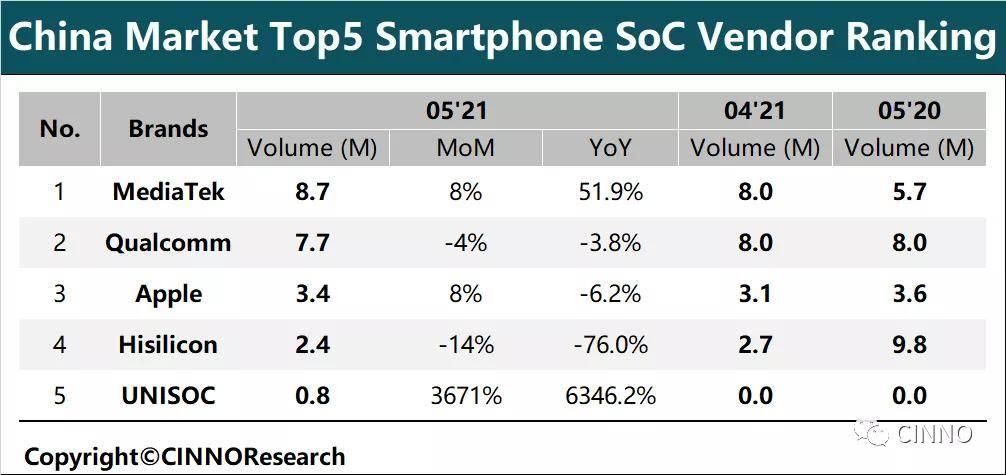 中国智能手机SoC出货排行