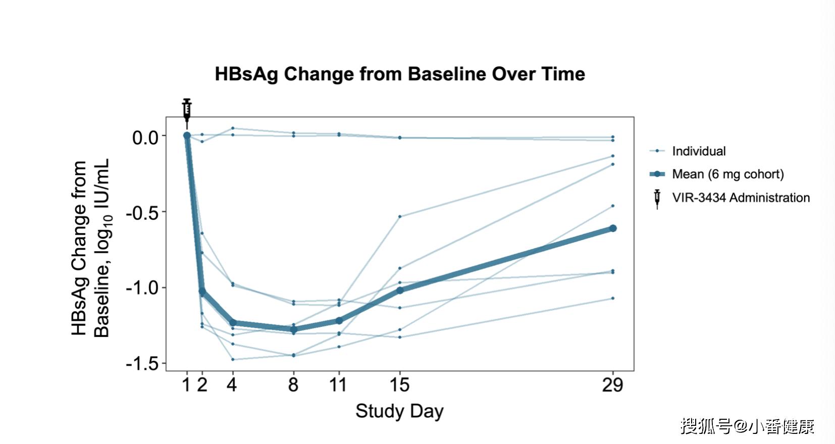 乙肝在研新药VIR-3434,Ib期6名参与者,表面抗原平均降1.3_log