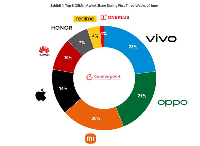 国行手机市场再洗牌:华为跌至第五,小米拿下第三,第一是vivo!_份额