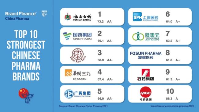 """云南白药入选2021""""全球制药品牌价值25强""""""""中国最强的医药品牌""""插图(1)"""