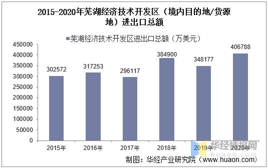 2015-2020年芜湖经济技术开发区进出口总额及进出口差额统计分析j6l