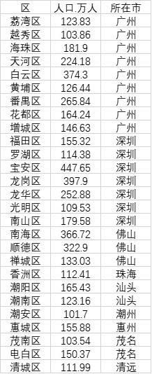 143个区人口超100万:浦东居首 广东占比最高
