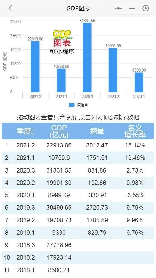 上海市2021年gdp_苏州GDP成都超越,武汉,杭州,南京超越!2021年五城GDP推测数据