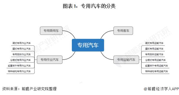 2021年中国专用车行业全景图谱gy3