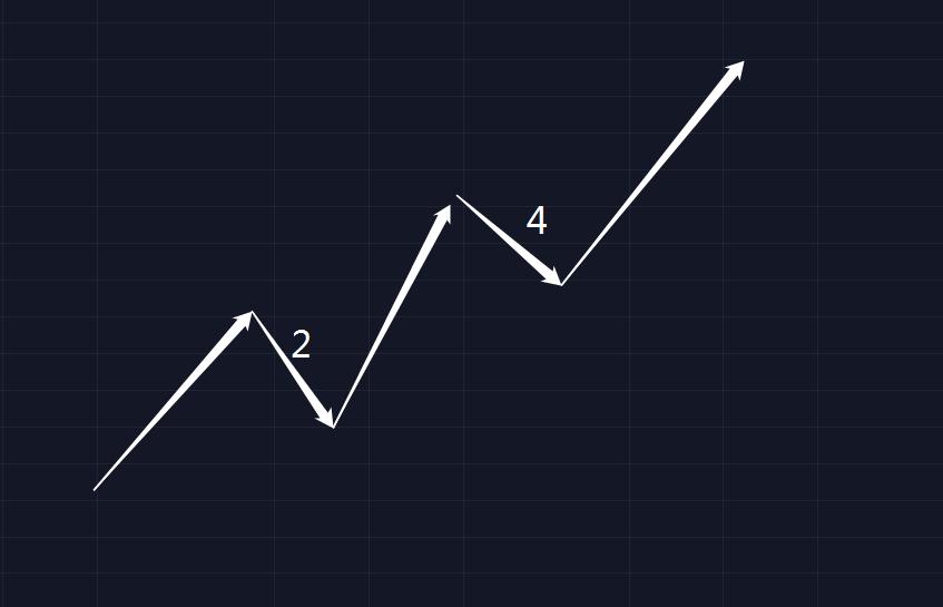如何在币市使用波浪理论  第2张 如何在币市使用波浪理论 币圈信息