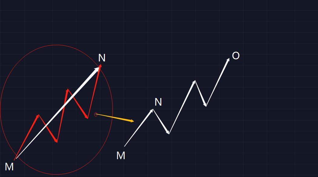 如何在币市使用波浪理论  第3张 如何在币市使用波浪理论 币圈信息