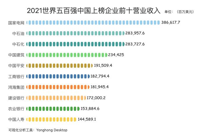 2021世界500强出炉,中企上榜143家,看看都有谁