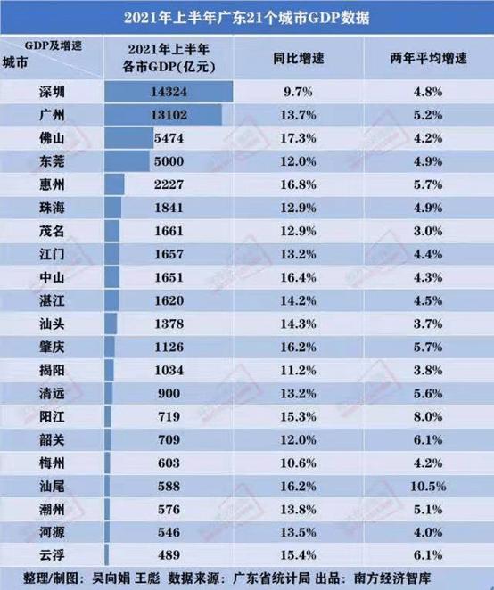 """深圳2021gdp_2021各城GDP排名公布:深圳从第一跌至第五,江苏成最大""""黑马"""""""