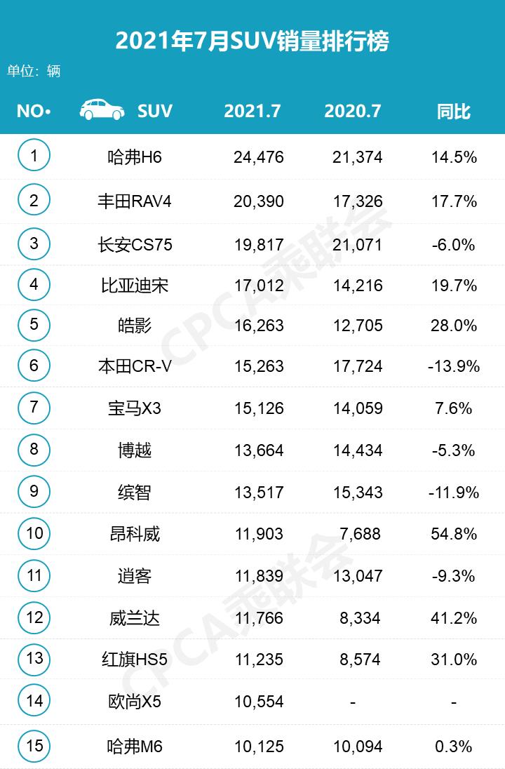30万suv销量排行榜_8月份25-30万7座车销量排行榜