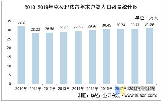 克拉玛依人口多少_2016-2020年克拉玛依市常住人口数量、户籍人口数量及人口年