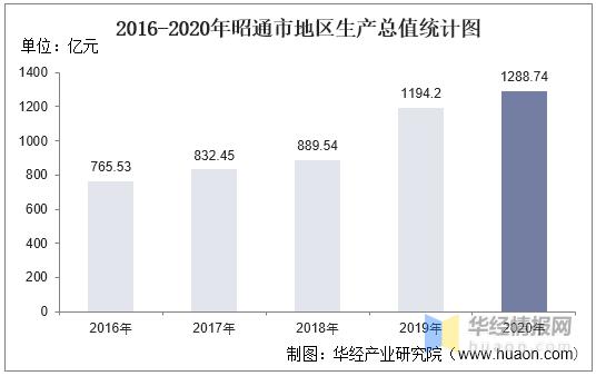 2020年昭通各县GDP排名_云南昭通市各区县2020年GDP排名出炉 昭阳第一,镇雄第二