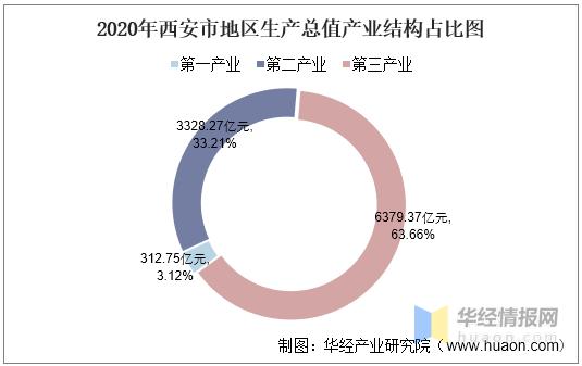 西安gdp人均_西安雁塔区GDP在全市处于领先,预计今年经济总量有望逼近2700亿