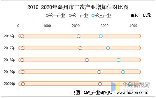 温州县gdp_温州三大县级市,二个GDP突破千亿,另一个是浙江最年轻的县级市