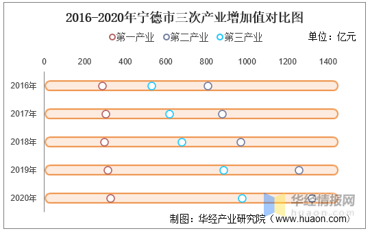 宁德各县市gdp_2020年宁德各县市区GDP排行榜(完整版)