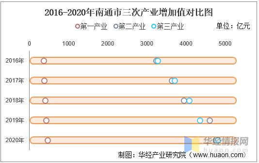 南通人均gdp2020年是多少_十年净增长人口超100万的城市有15个,这些城市的房价表现怎样