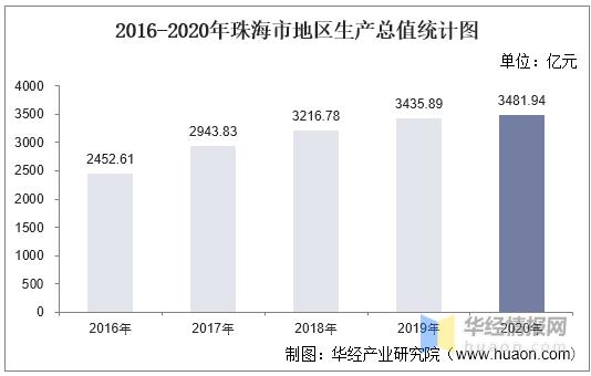2020年珠海市gdp_2016-2020年珠海市地区生产总值、产业结构及人均GDP统计