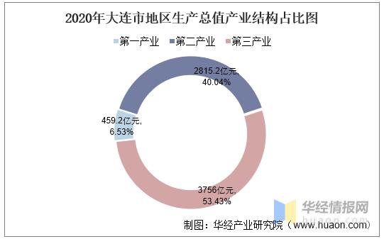 2020瓦房店市gdp_2016-2020年大连市地区生产总值、产业结构及人均GDP统计