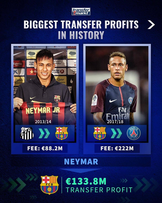 世界俱乐部出售球员获利排行榜