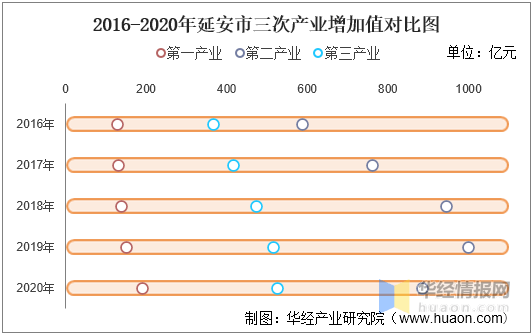 延安人均GDP2020_2016 2020年延安市地区生产总值 产业结构及人均GDP统计