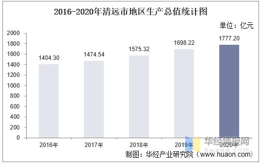 2021清远gdp_2021年上半年清远市经济运行情况