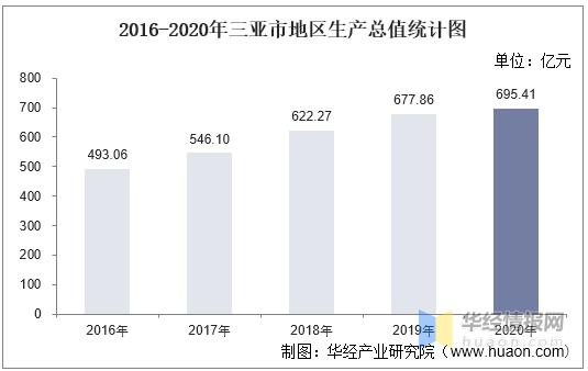 2020三亚gdp_2020年三亚各区GDP排行榜(完整榜单)