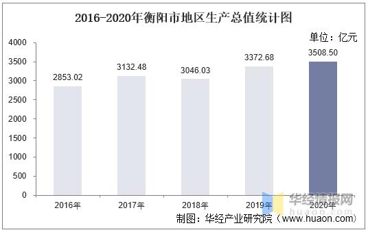 衡阳2021gdp_2021年一季度湖南省各城市GDP及增速排行榜