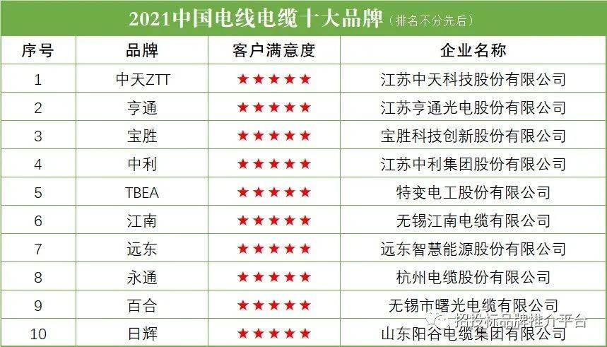 十大电缆排行_2021中国电线电缆十大品牌