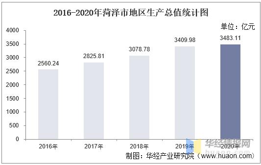 2020菏泽人均gdp_2020年上半年山东省各地区GDP排名