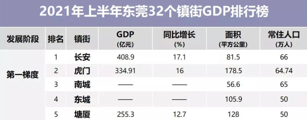 东莞镇gdp_过去五年,东莞10镇GDP超300亿元