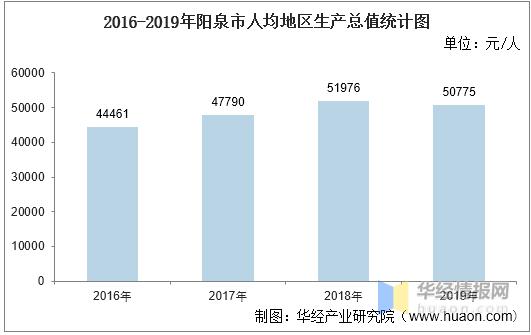 阳泉人均gdp2020_发改委专家 2020年全国人均GDP1万美元能实现