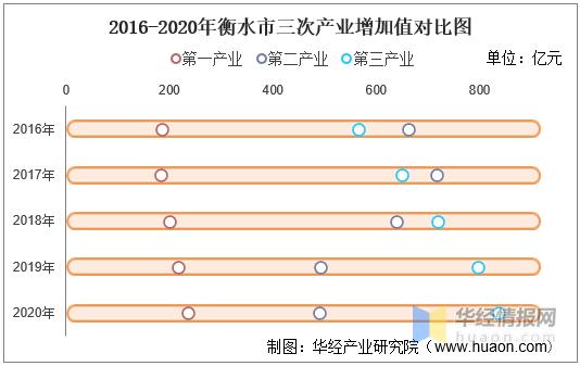 2020河北省人均gdp_2020河北各市GDP,唐山全方位领先,石家庄人均排名第3!