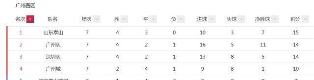 中超联赛排行榜_中超积分榜更新,泰山队领跑,广州深圳大胜紧追,只有一队难赢球
