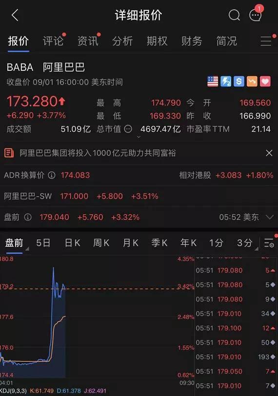 杏悦2测速阿里巴巴重大宣布,投1000亿助力共同富裕!