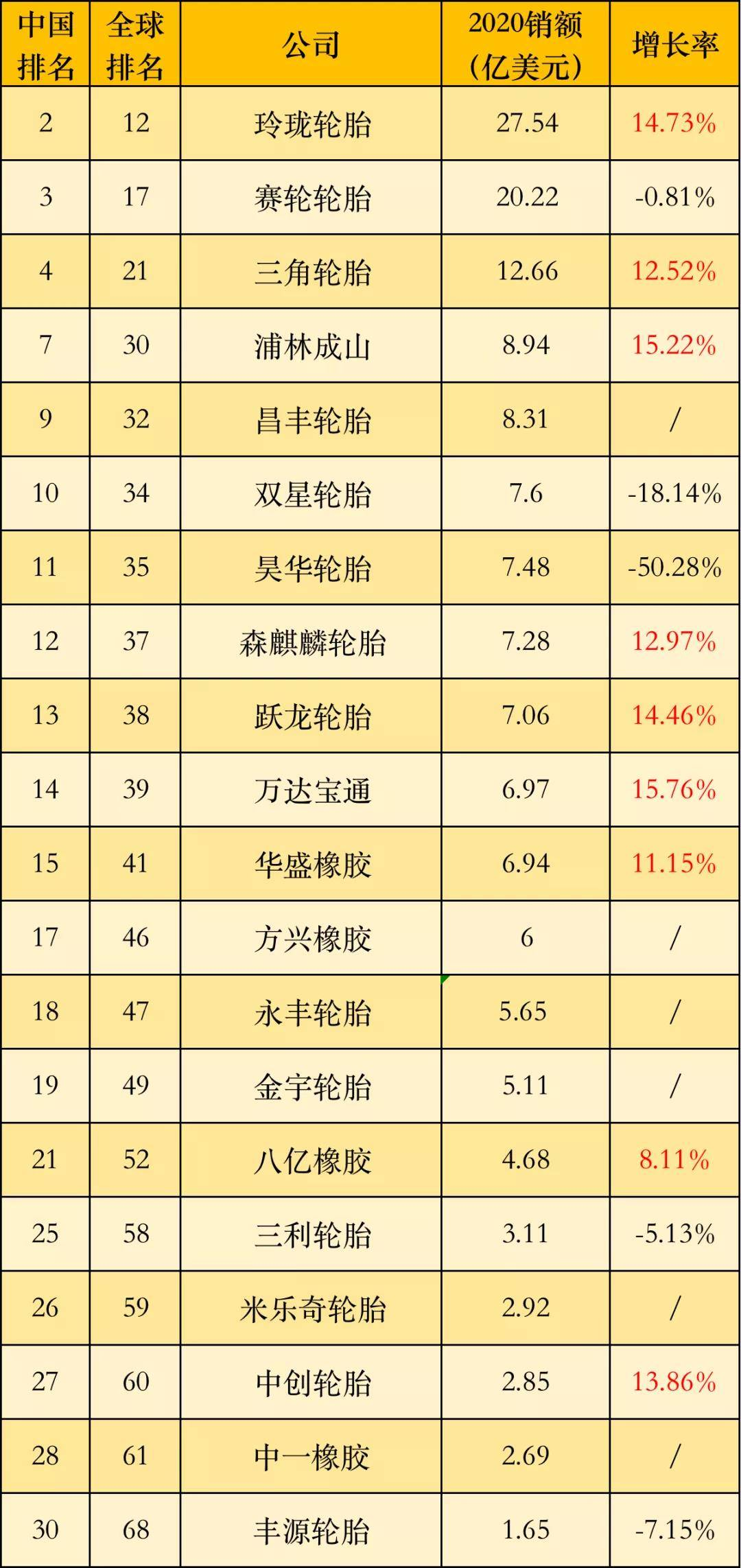 中国轮胎排行_中国轮胎企业排行榜-2021