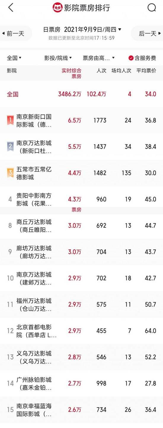 多部大片将持续发力 南京日票房榜全国前15名