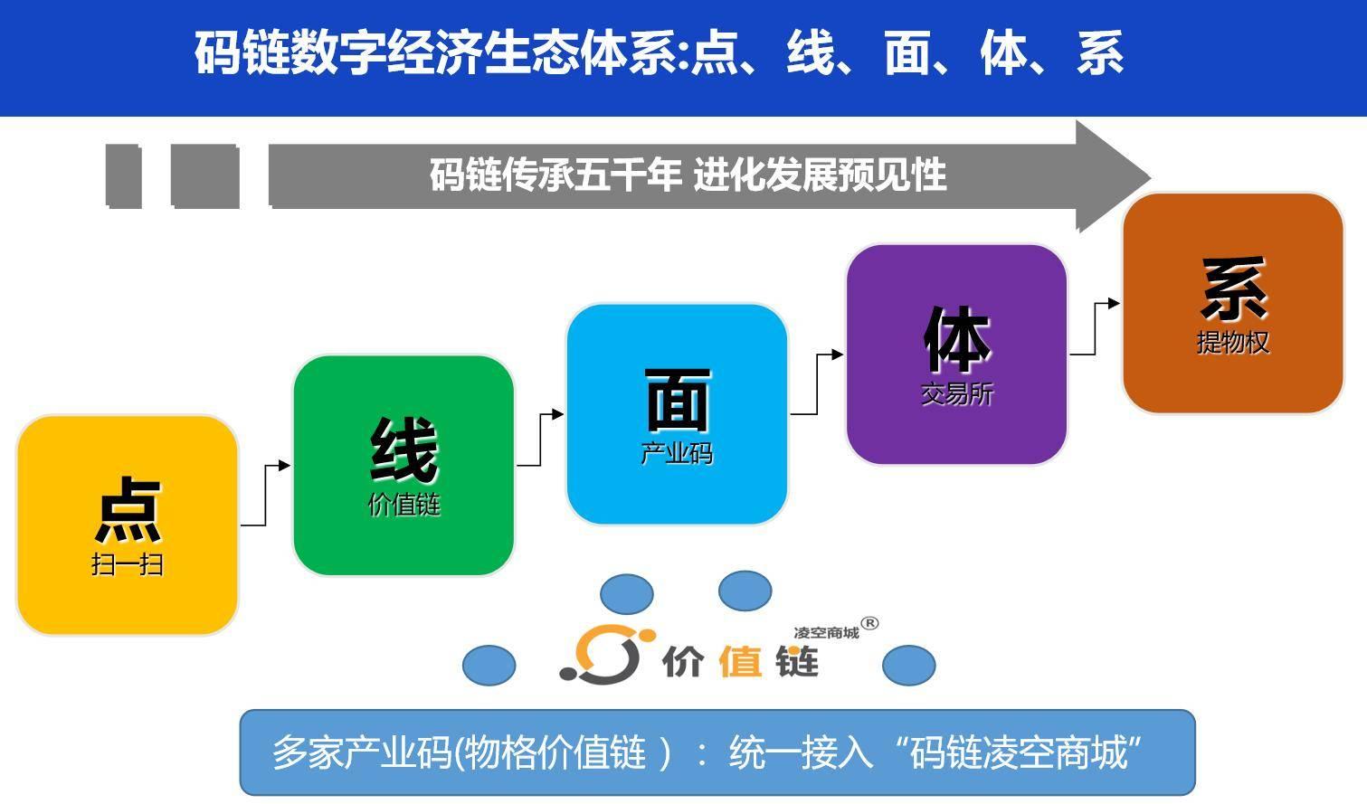 """码链建构的""""点、线、面、体、系""""共富路径"""