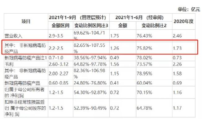 _百普赛斯IPO:产品优势明显,非新冠防疫产品收入增速高