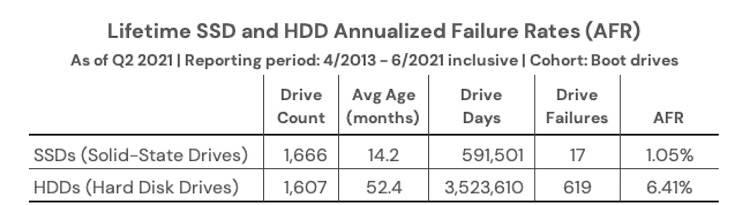 原創             數據顯示 SSD固態硬盤和HDD機械硬盤