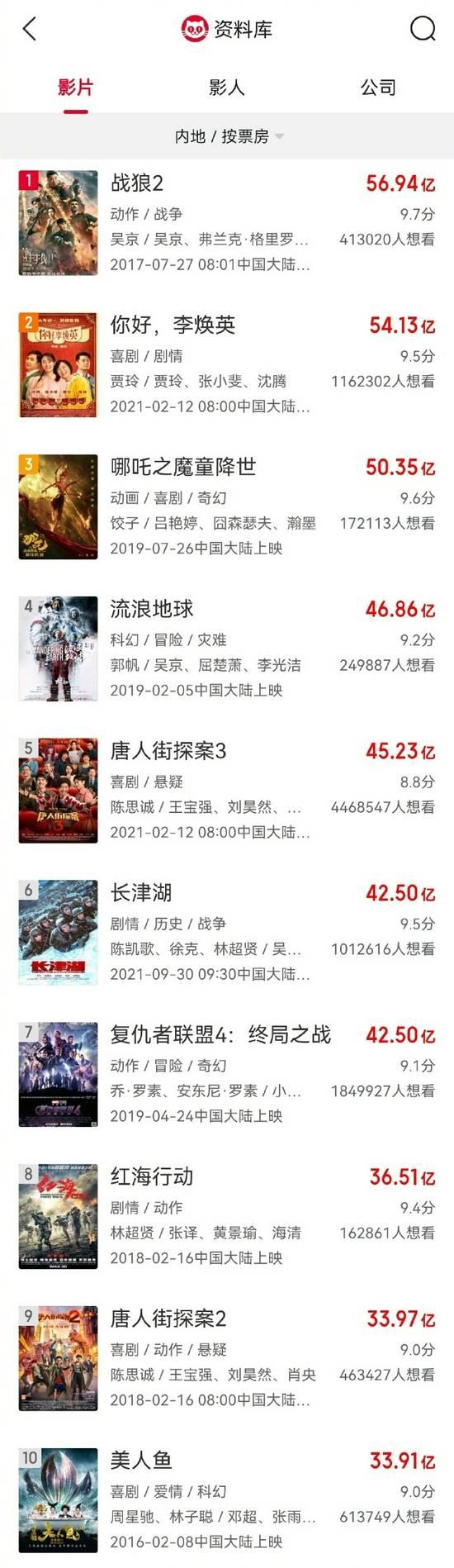 电影《长津湖》票房正式位列中国影史票房榜第6位