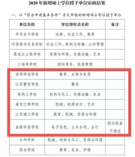 """这5所江苏专转本高校将更名升级为""""大学""""!"""