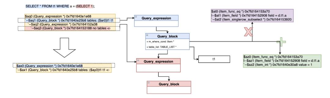 庖丁解牛|圖解 MySQL 8.0 優化器查詢轉換篇