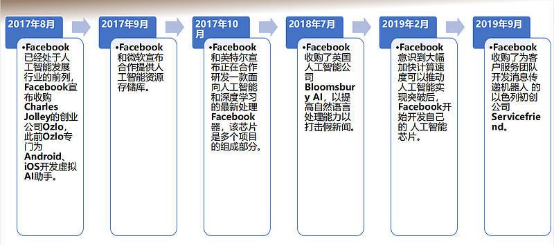 人工智能的未來是什么?一張圖看Facebook、谷歌、