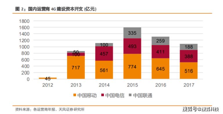 """5G商用两年复盘:运营商去年""""砸""""1757亿元,已建成全球最大规模的5G移动网络"""