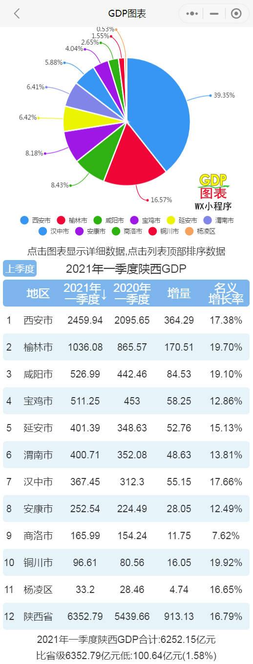陕西各市2021年gdp排名_神木人均存款第一!2021百强县+陕西77县31区GDP排名!