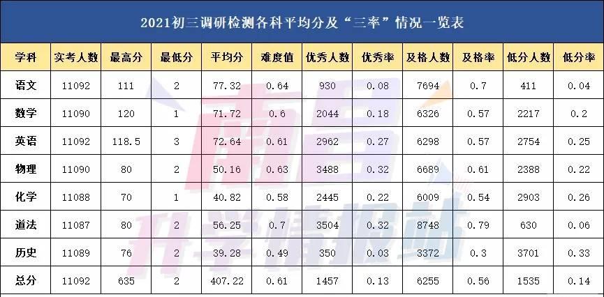 2021南昌初三一模成绩分析,各科要考多少分才能上一类重点高中?